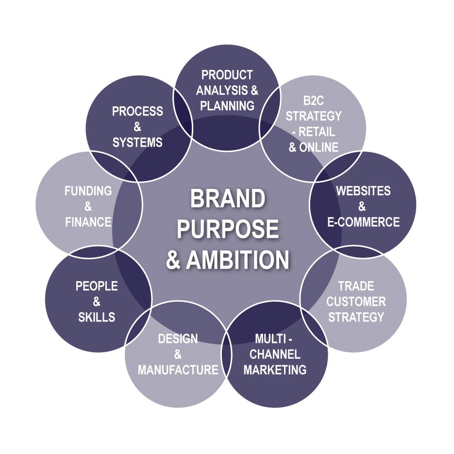 Brand Purpose